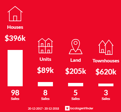 Average sales prices and volume of sales in Beachmere, QLD 4510