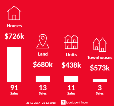 Average sales prices and volume of sales in Beaconsfield, VIC 3807
