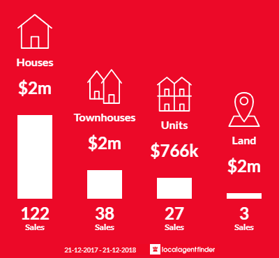 Average sales prices and volume of sales in Beaumaris, VIC 3193