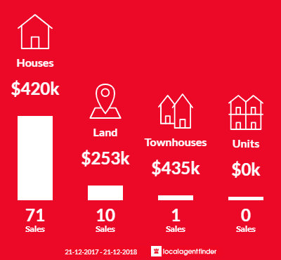 Average sales prices and volume of sales in Beckenham, WA 6107