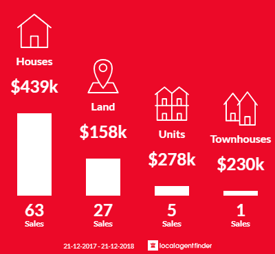 Average sales prices and volume of sales in Beechworth, VIC 3747