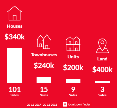 Average sales prices and volume of sales in Beenleigh, QLD 4207