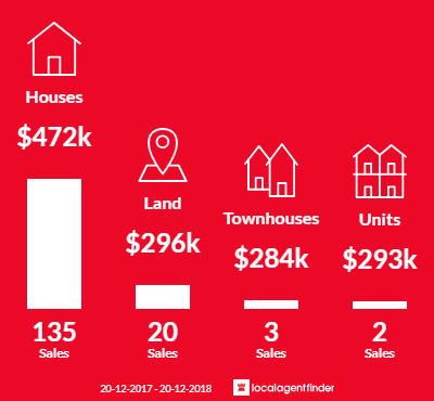Average sales prices and volume of sales in Beerwah, QLD 4519