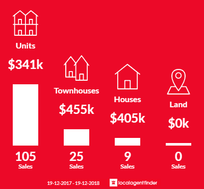 Average sales prices and volume of sales in Belconnen, ACT 2617