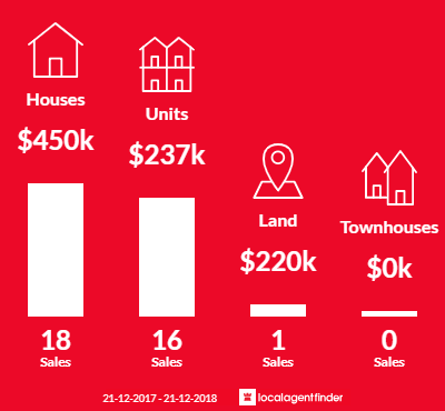 Average sales prices and volume of sales in Belgian Gardens, QLD 4810
