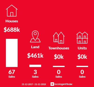 Average sales prices and volume of sales in Belgrave, VIC 3160