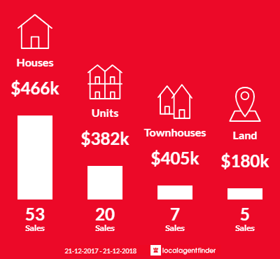 Average sales prices and volume of sales in Bell Park, VIC 3215