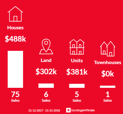 Average sales prices and volume of sales in Bell Post Hill, VIC 3215