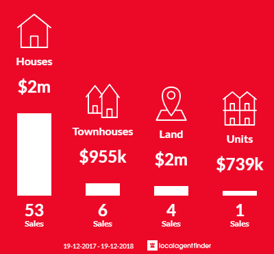 Average sales prices and volume of sales in Bella Vista, NSW 2153