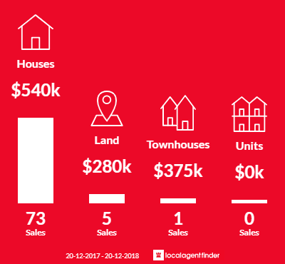 Average sales prices and volume of sales in Bellbowrie, QLD 4070