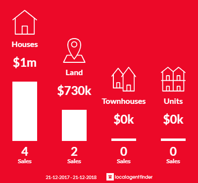 Average sales prices and volume of sales in Bellbrae, VIC 3228