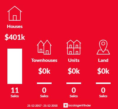 Average sales prices and volume of sales in Bellbridge, VIC 3691