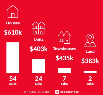 Average sales prices and volume of sales in Bellerive, TAS 7018