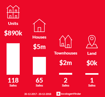 Average sales prices and volume of sales in Bellevue Hill, NSW 2023