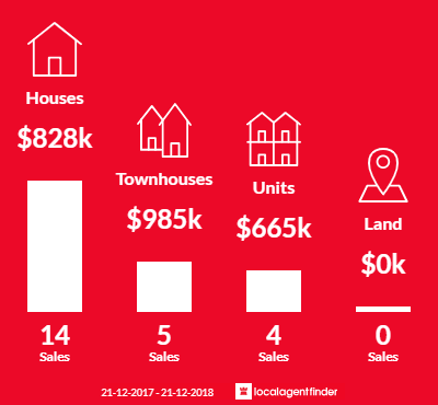 Average sales prices and volume of sales in Bellfield, VIC 3081