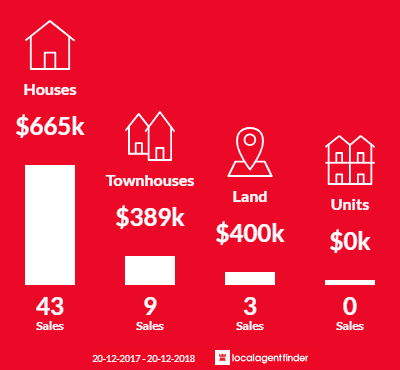 Average sales prices and volume of sales in Belmont, QLD 4153