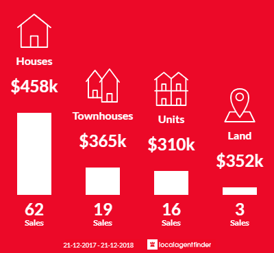 Average sales prices and volume of sales in Belmont, WA 6104
