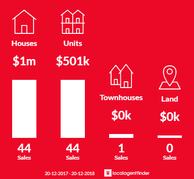 Average sales prices and volume of sales in Belmore, NSW 2192