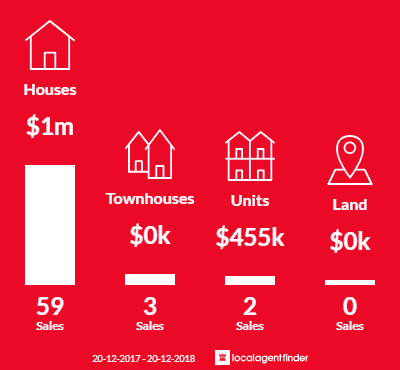 Average sales prices and volume of sales in Belrose, NSW 2085