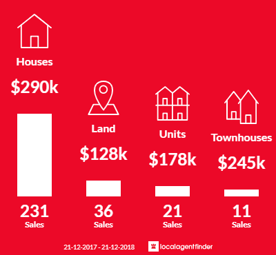 Average sales prices and volume of sales in Benalla, VIC 3672