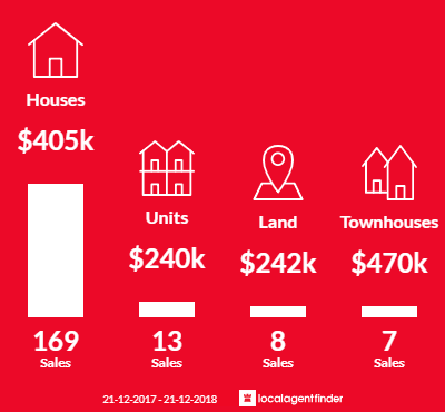 Average sales prices and volume of sales in Bendigo, VIC 3550