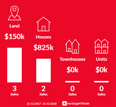 Average sales prices and volume of sales in Benloch, VIC 3435