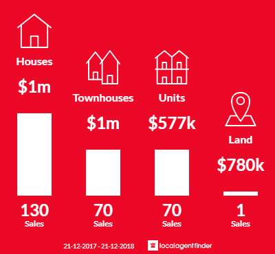 Average sales prices and volume of sales in Bentleigh, VIC 3204