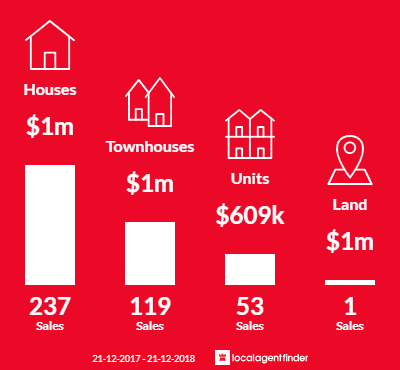 Average sales prices and volume of sales in Bentleigh East, VIC 3165