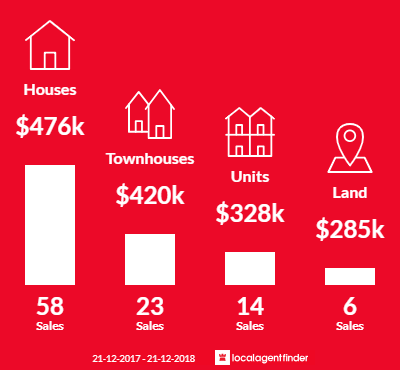 Average sales prices and volume of sales in Bentley, WA 6102