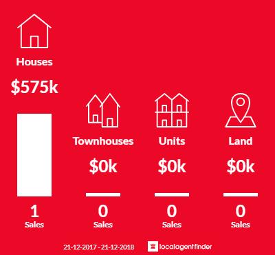 Average sales prices and volume of sales in Beremboke, VIC 3342