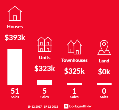 Average sales prices and volume of sales in Beresfield, NSW 2322