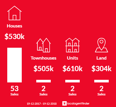 Average sales prices and volume of sales in Berkeley, NSW 2506