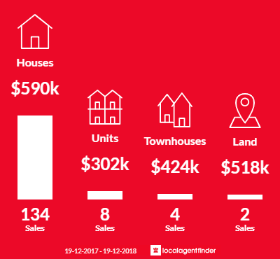 Average sales prices and volume of sales in Berkeley Vale, NSW 2261