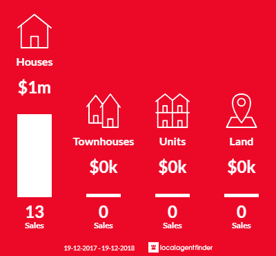 Average sales prices and volume of sales in Berrima, NSW 2577