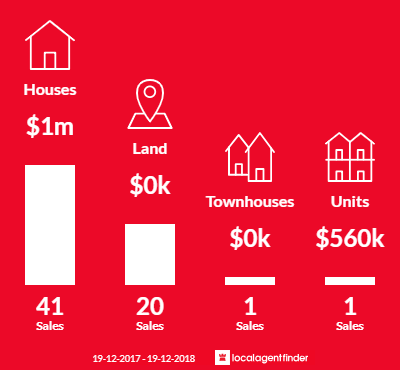 Average sales prices and volume of sales in Berry, NSW 2535