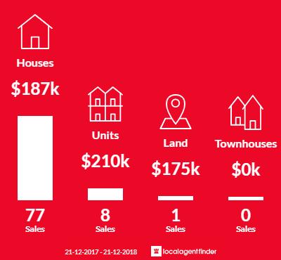 Average sales prices and volume of sales in Berserker, QLD 4701