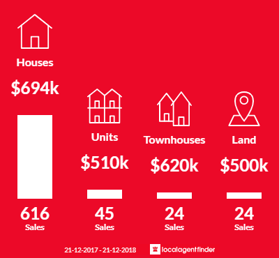 Average sales prices and volume of sales in Berwick, VIC 3806