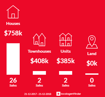 Average sales prices and volume of sales in Beulah Park, SA 5067