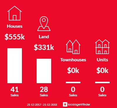 Average sales prices and volume of sales in Beveridge, VIC 3753