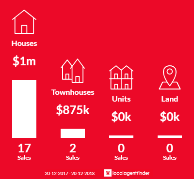 Average sales prices and volume of sales in Beverley Park, NSW 2217