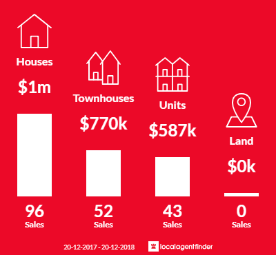 Average sales prices and volume of sales in Bexley, NSW 2207
