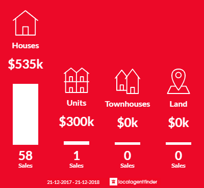 Average sales prices and volume of sales in Bibra Lake, WA 6163