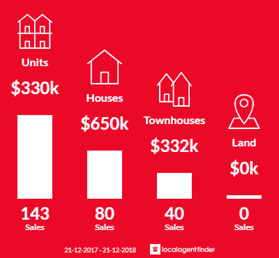 Average sales prices and volume of sales in Biggera Waters, QLD 4216