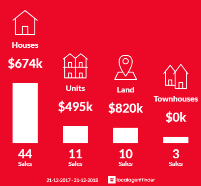 Average sales prices and volume of sales in Bittern, VIC 3918