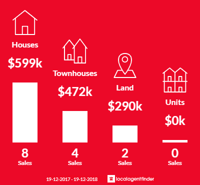 Average sales prices and volume of sales in Black Head, NSW 2430