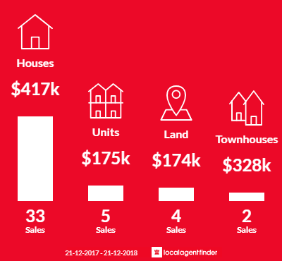 Average sales prices and volume of sales in Black Hill, VIC 3350