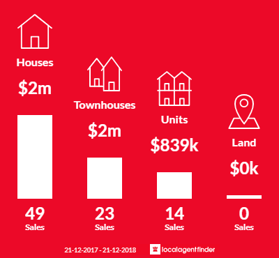 Average sales prices and volume of sales in Black Rock, VIC 3193