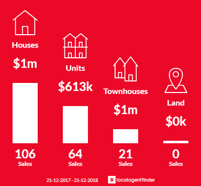 Average sales prices and volume of sales in Blackburn, VIC 3130