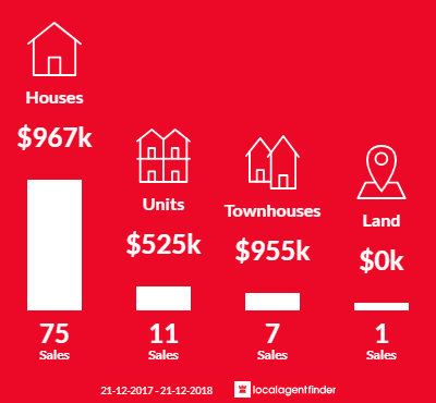 Average sales prices and volume of sales in Blackburn North, VIC 3130