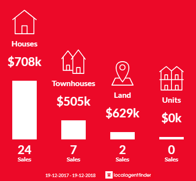 Average sales prices and volume of sales in Blackbutt, NSW 2529